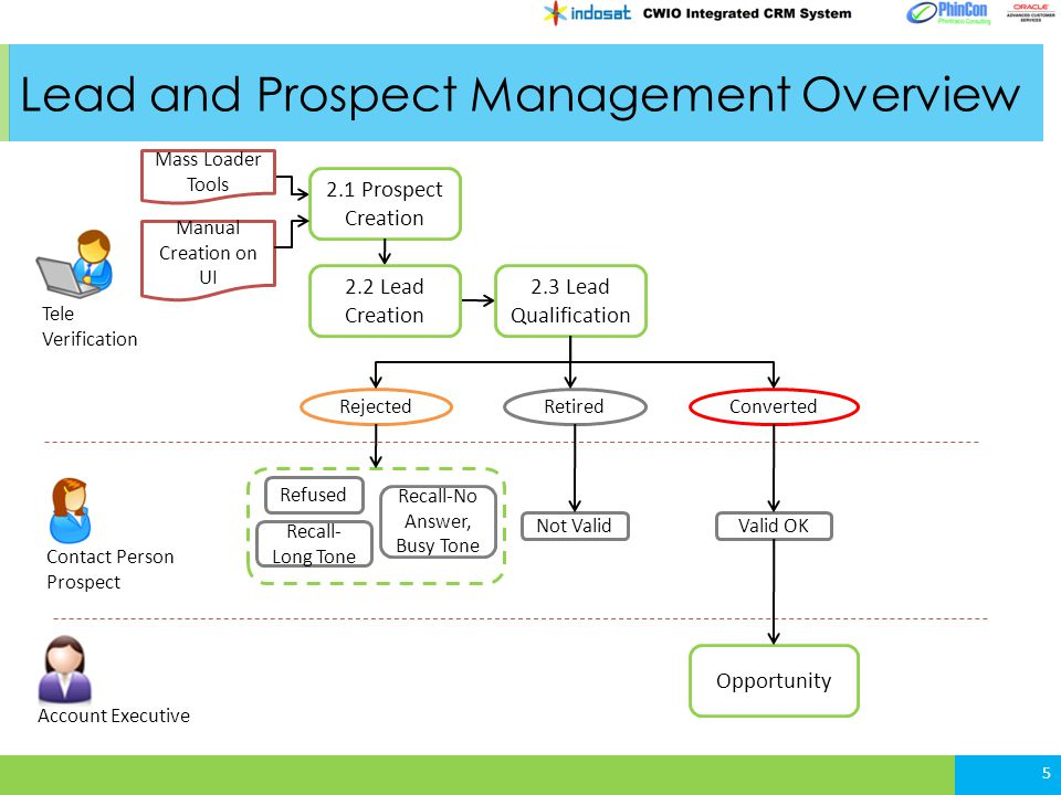 Lead and Prospect Management Overview