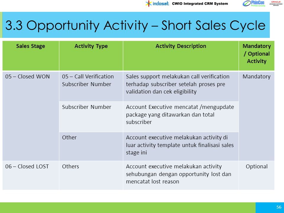 3.3 Opportunity Activity – Short Sales Cycle