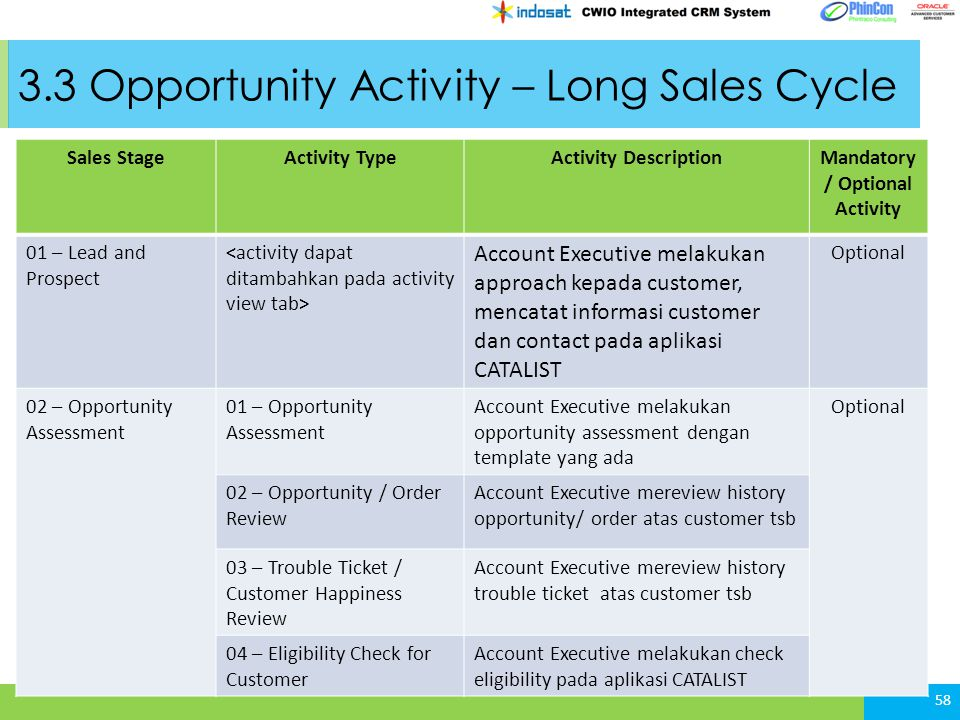 3.3 Opportunity Activity – Long Sales Cycle