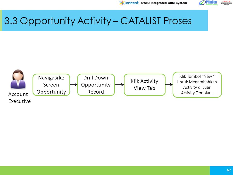 3.3 Opportunity Activity – CATALIST Proses