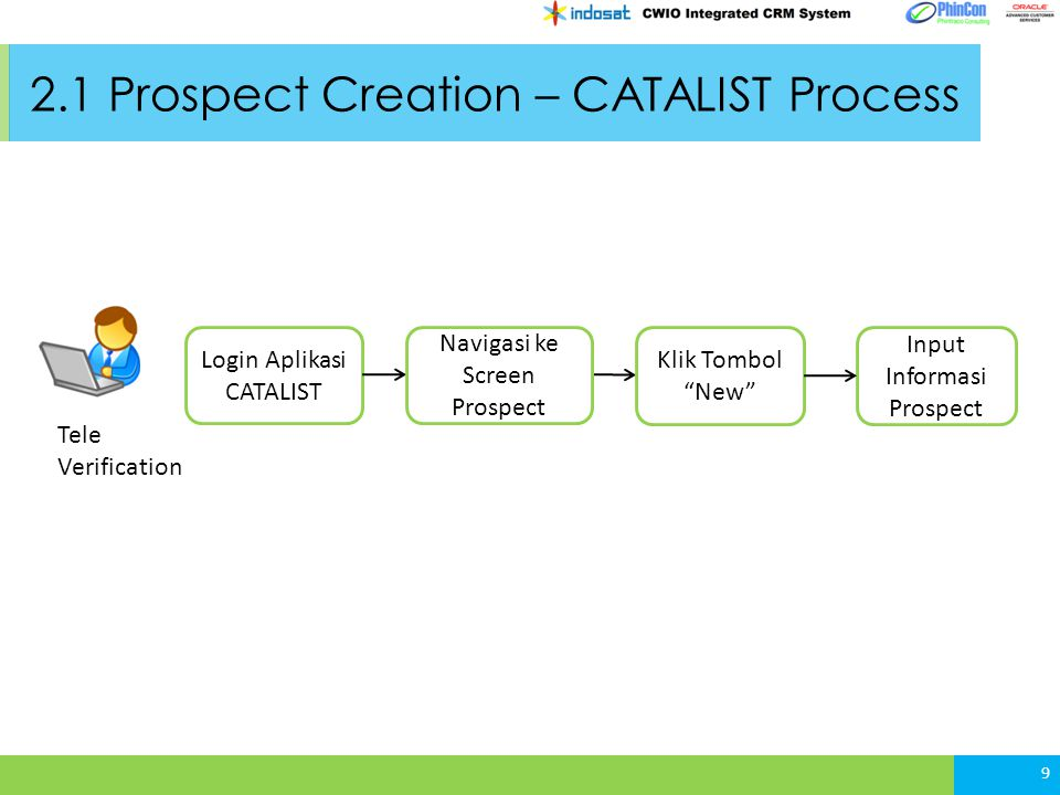 2.1 Prospect Creation – CATALIST Process