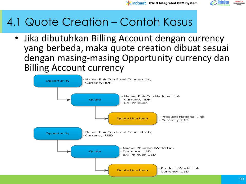 4.1 Quote Creation – Contoh Kasus