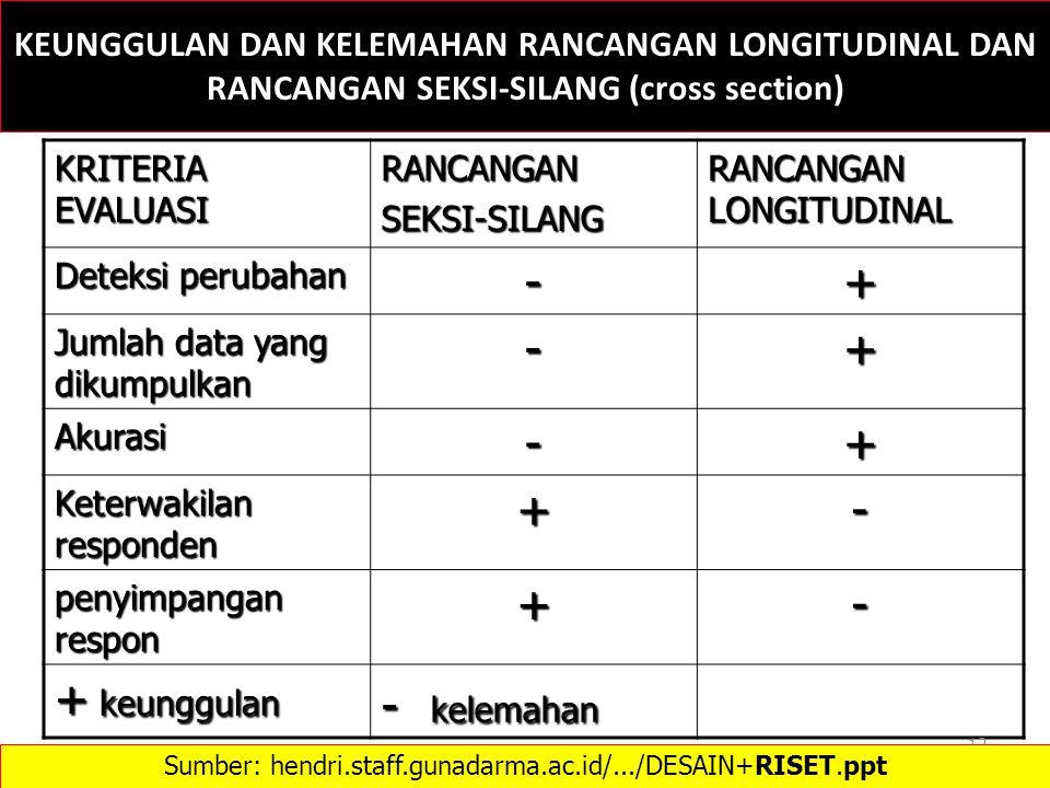 Sumber: hendri.staff.gunadarma.ac.id/.../DESAIN+RISET.ppt