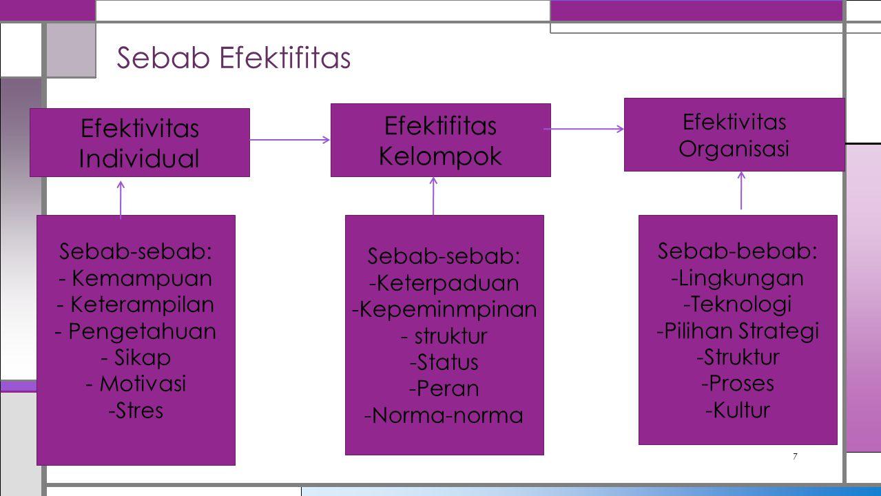 Sebab Efektifitas Efektifitas Kelompok Efektivitas Individual