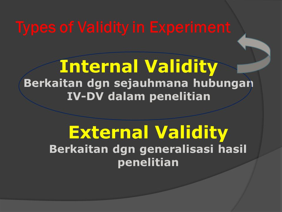 Types of Validity in Experiment