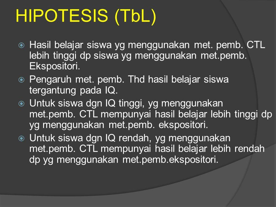 HIPOTESIS (TbL) Hasil belajar siswa yg menggunakan met. pemb. CTL lebih tinggi dp siswa yg menggunakan met.pemb. Ekspositori.