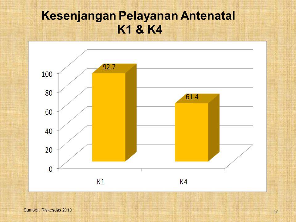 Kesenjangan Pelayanan Antenatal K1 & K4