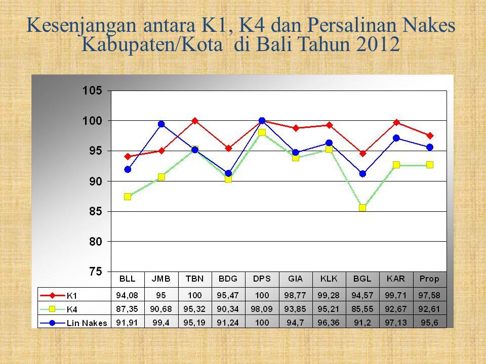 Kesenjangan antara K1, K4 dan Persalinan Nakes Kabupaten/Kota di Bali Tahun 2012