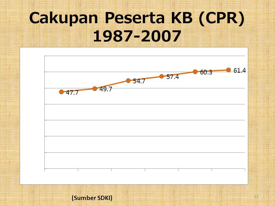 Cakupan Peserta KB (CPR) 1987-2007