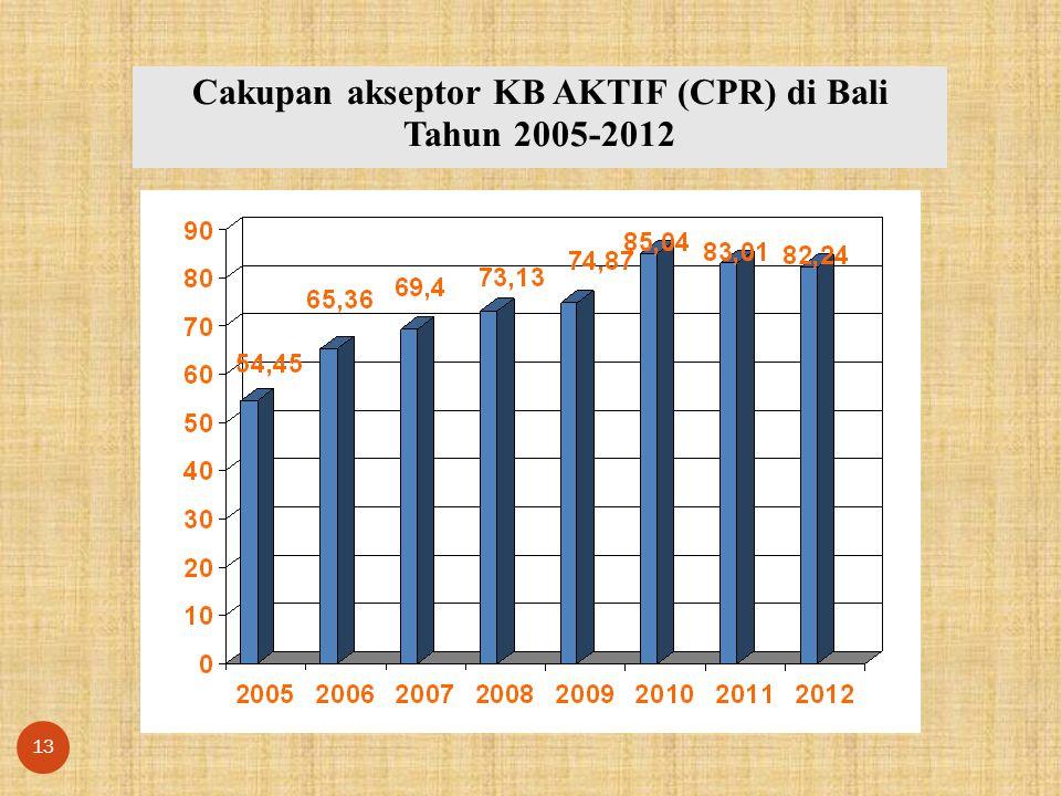 Cakupan akseptor KB AKTIF (CPR) di Bali