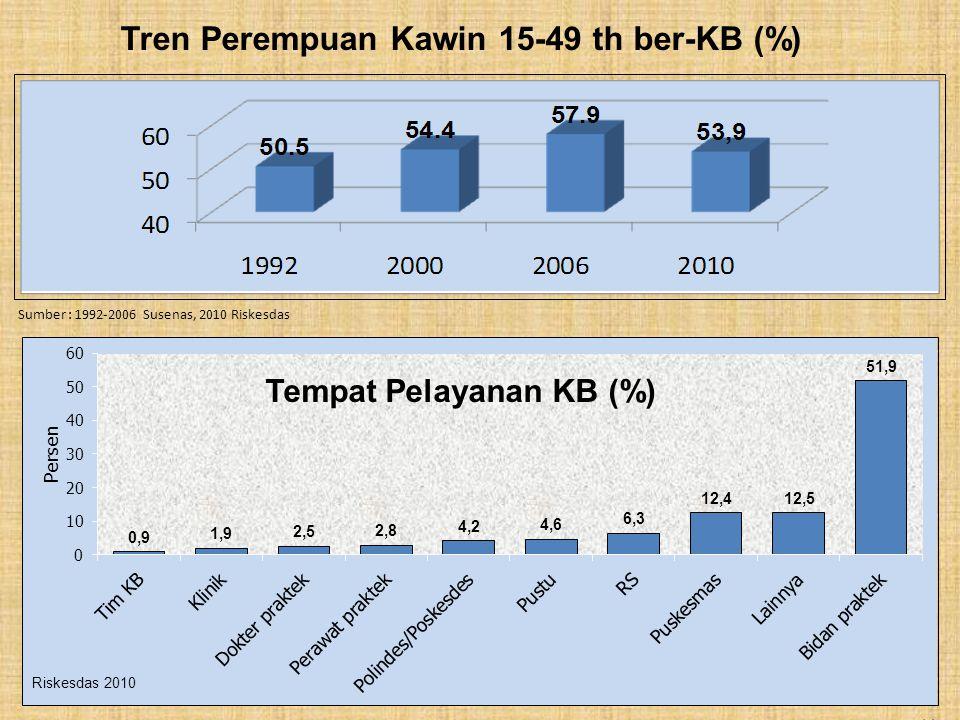 Tren Perempuan Kawin 15-49 th ber-KB (%)