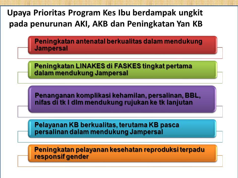 Upaya Prioritas Tahun 2011-2014
