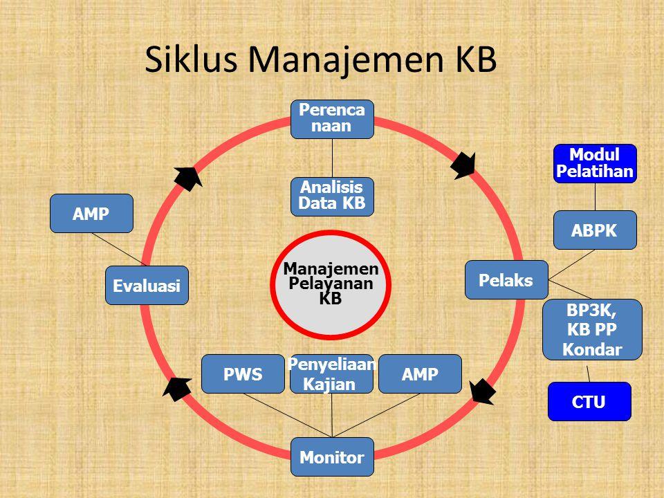 Siklus Manajemen KB Perenca naan Modul Pelatihan Analisis Data KB AMP