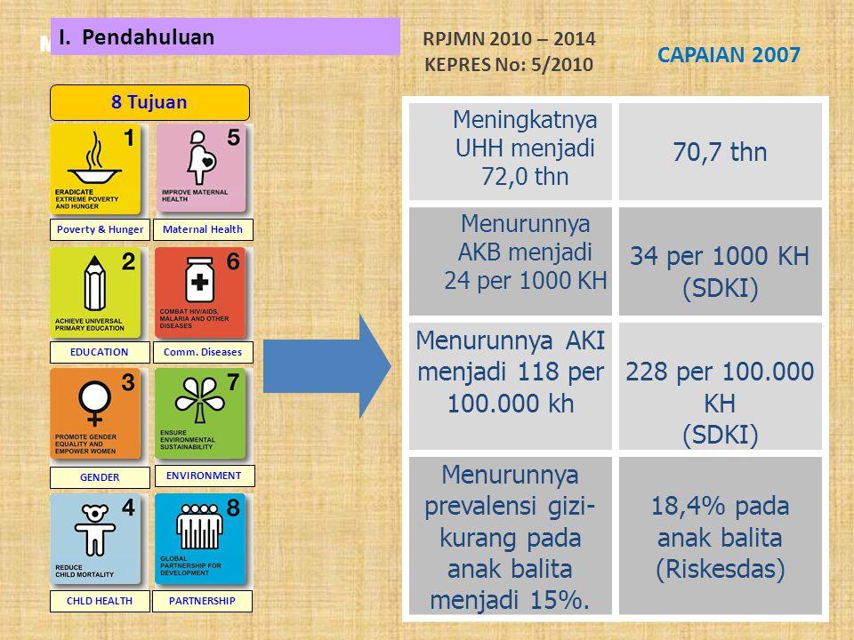 Menurunnya AKI menjadi 118 per 100.000 kh 228 per 100.000 KH (SDKI)