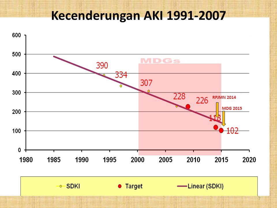 Kecenderungan AKI 1991-2007 MDGs RPJMN 2014 MDG 2015