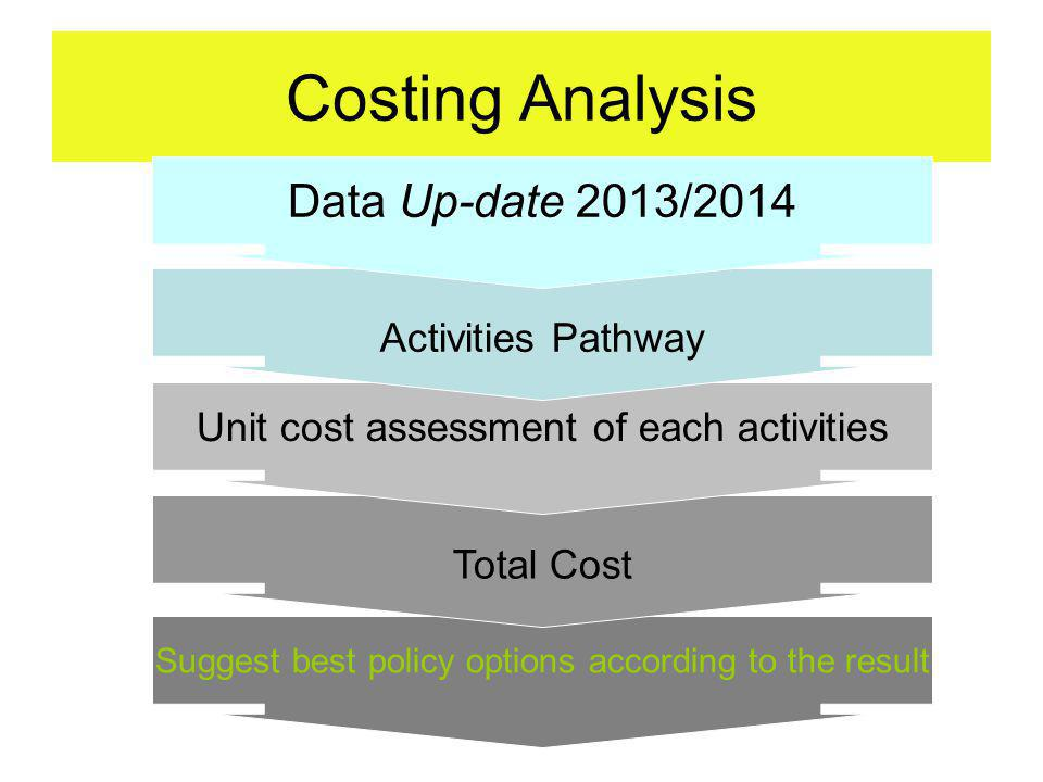 Costing Analysis Data Up-date 2013/2014 Activities Pathway