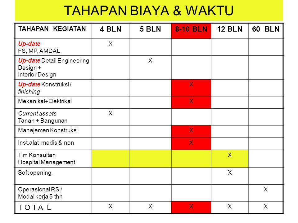 TAHAPAN BIAYA & WAKTU 4 BLN 5 BLN 8-10 BLN 12 BLN 60 BLN T O T A L