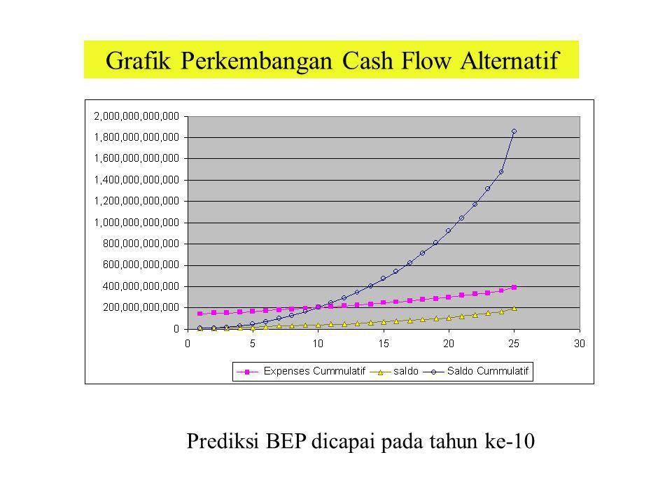 Grafik Perkembangan Cash Flow Alternatif
