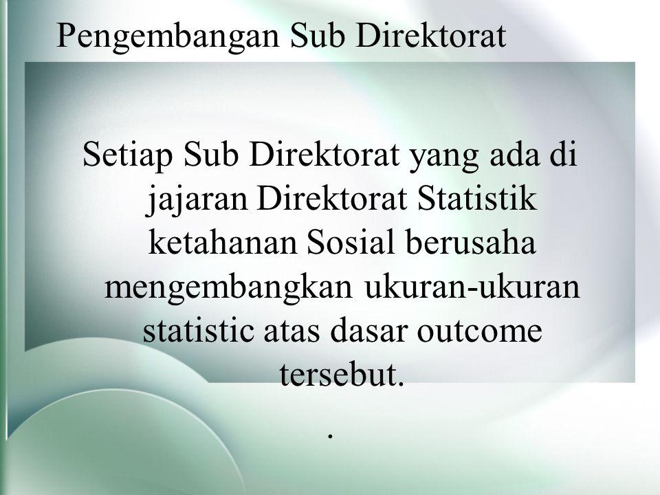 Pengembangan Sub Direktorat