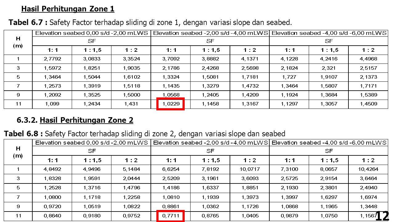 Hasil Perhitungan Zone 1