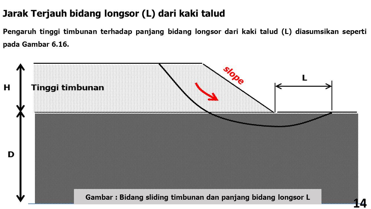 Gambar : Bidang sliding timbunan dan panjang bidang longsor L
