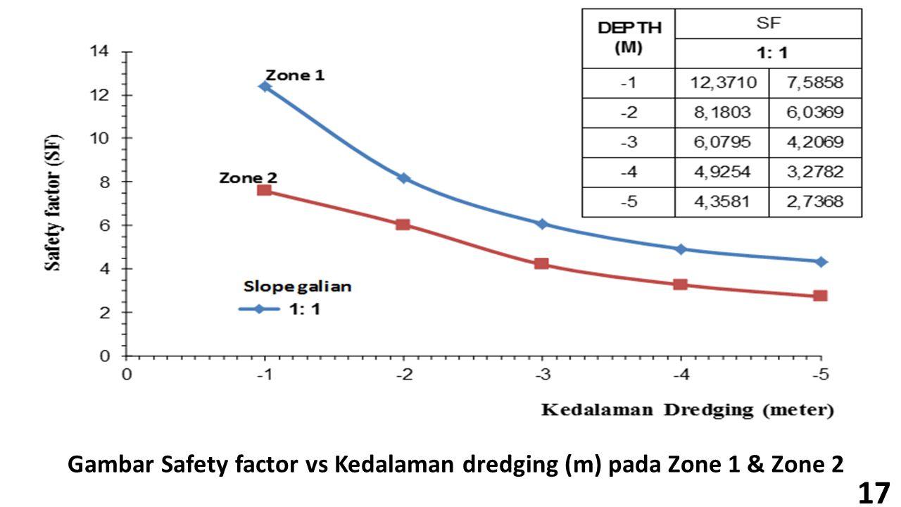 Gambar Safety factor vs Kedalaman dredging (m) pada Zone 1 & Zone 2