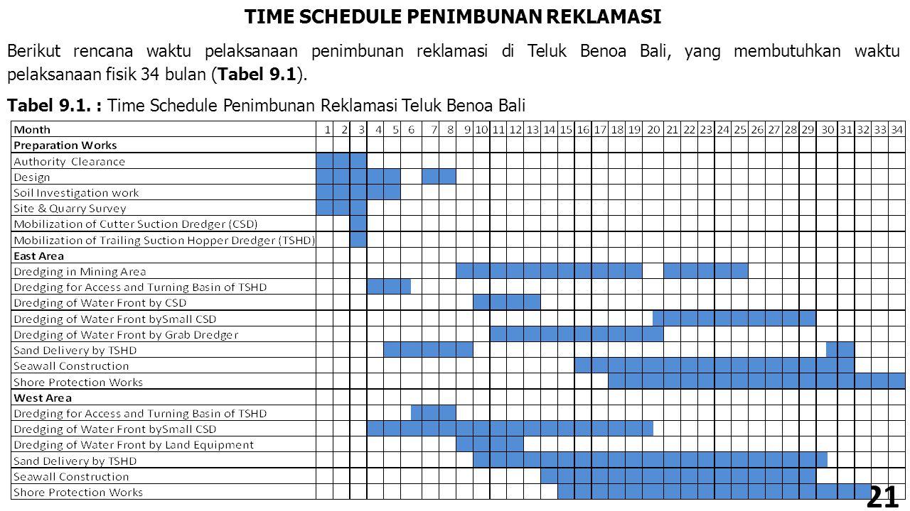TIME SCHEDULE PENIMBUNAN REKLAMASI