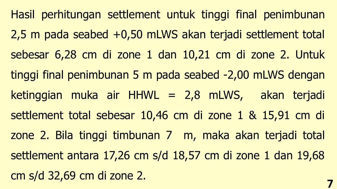 Hasil perhitungan settlement untuk tinggi final penimbunan 2,5 m pada seabed +0,50 mLWS akan terjadi settlement total sebesar 6,28 cm di zone 1 dan 10,21 cm di zone 2.