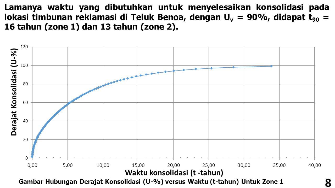 Lamanya waktu yang dibutuhkan untuk menyelesaikan konsolidasi pada lokasi timbunan reklamasi di Teluk Benoa, dengan Uv = 90%, didapat t90 = 16 tahun (zone 1) dan 13 tahun (zone 2).