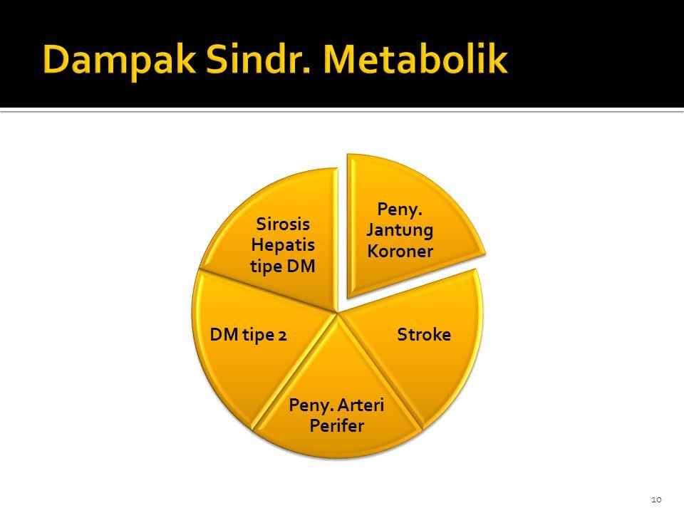 Dampak Sindr. Metabolik