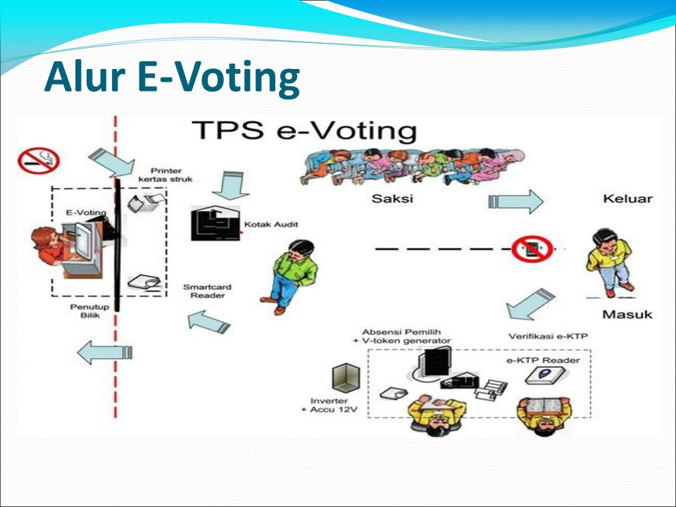Alur E-Voting