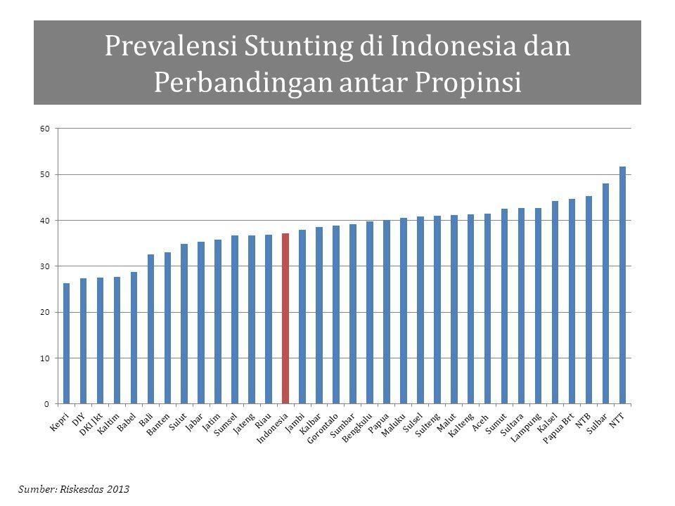 Prevalensi Stunting di Indonesia dan Perbandingan antar Propinsi