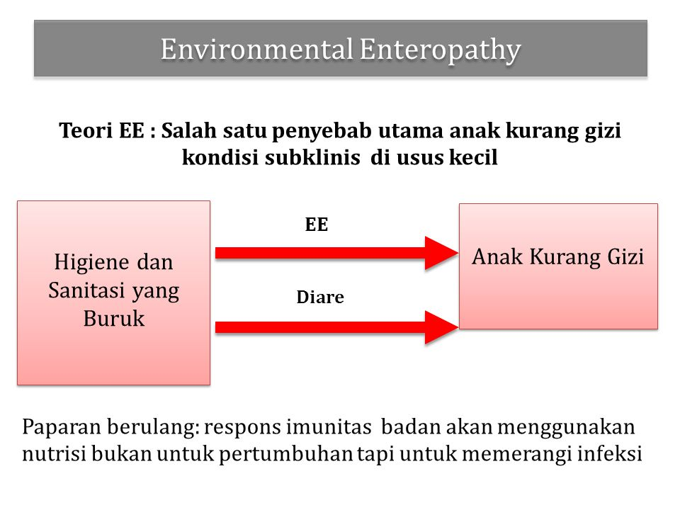 Environmental Enteropathy