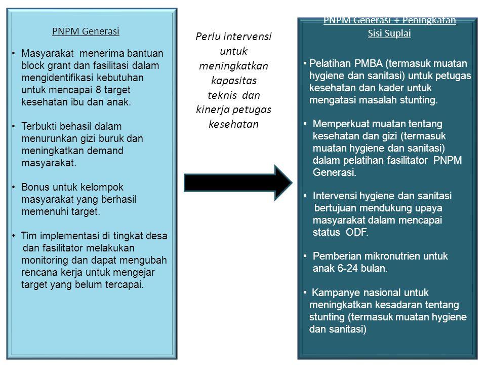 PNPM Generasi + Peningkatan