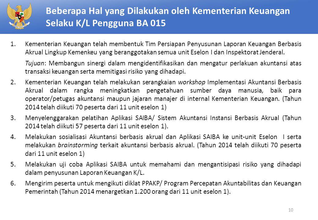 Beberapa Hal yang Dilakukan oleh Kementerian Keuangan Selaku K/L Pengguna BA 015