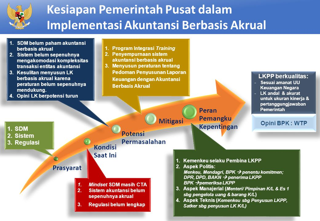 Kesiapan Pemerintah Pusat dalam Implementasi Akuntansi Berbasis Akrual