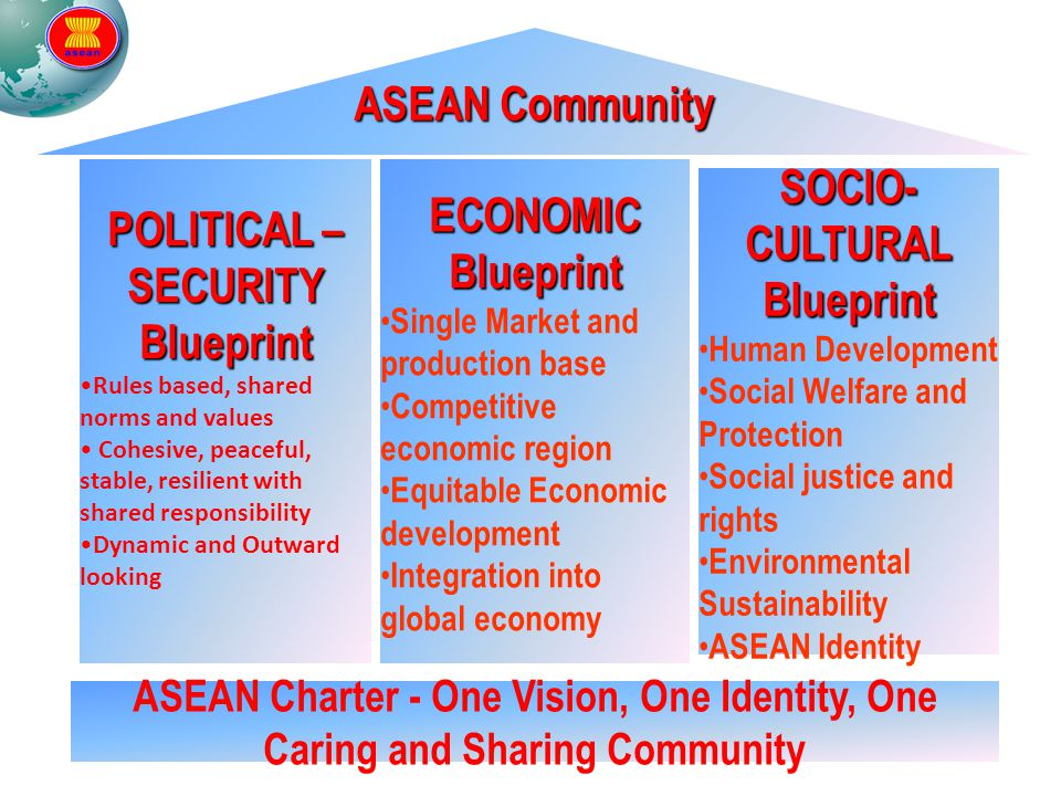POLITICAL –SECURITY Blueprint SOCIO-CULTURAL Blueprint