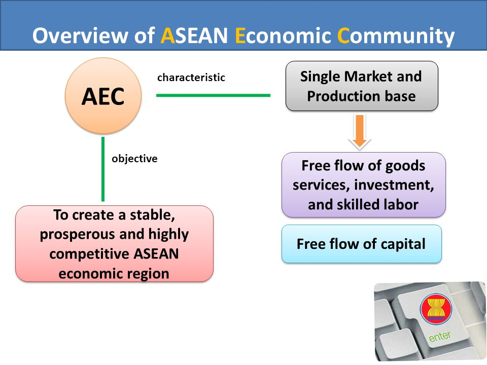 Overview of ASEAN Economic Community