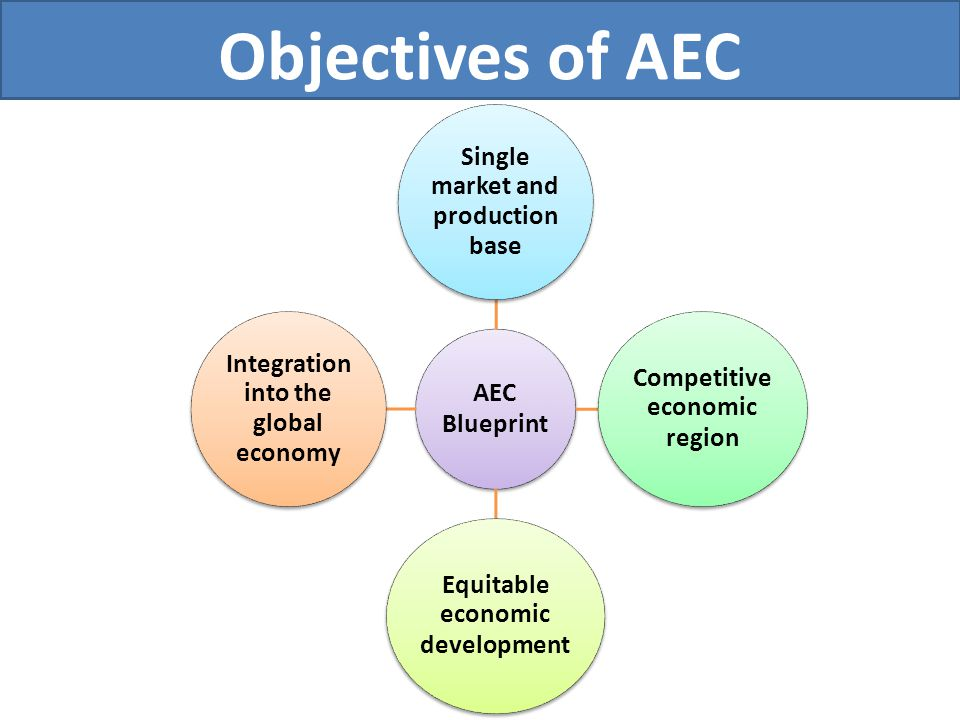 Objectives of AEC AEC Blueprint Single market and production base