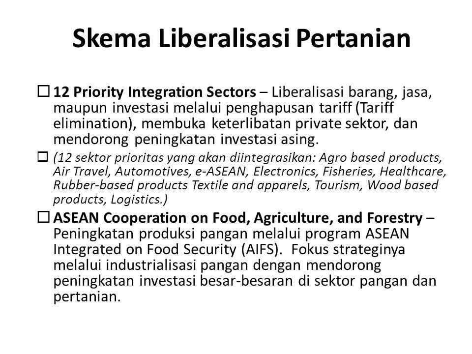 Skema Liberalisasi Pertanian