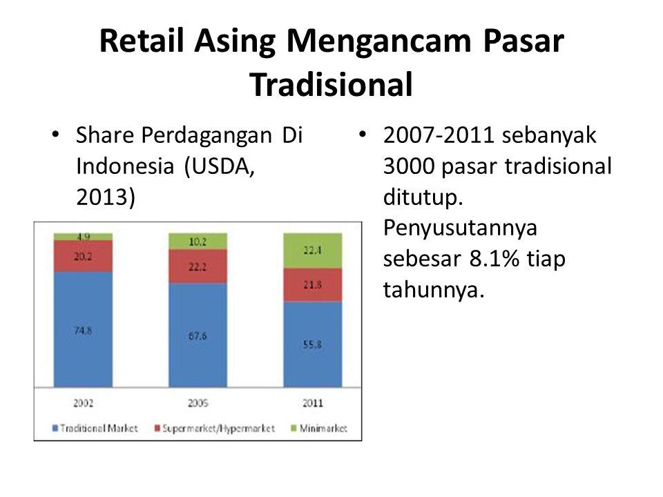 Retail Asing Mengancam Pasar Tradisional