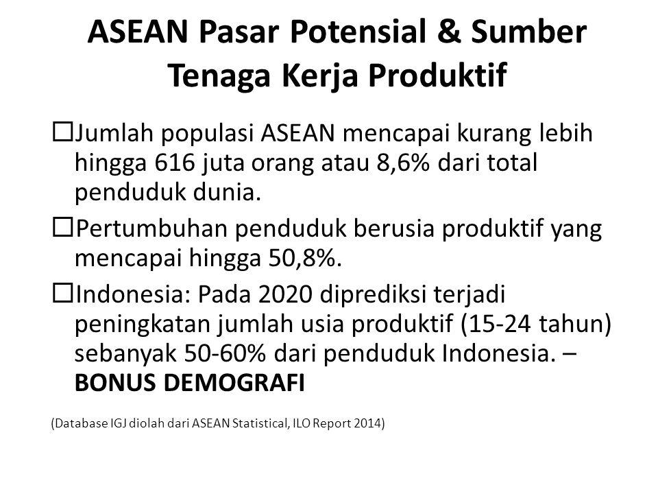 ASEAN Pasar Potensial & Sumber Tenaga Kerja Produktif