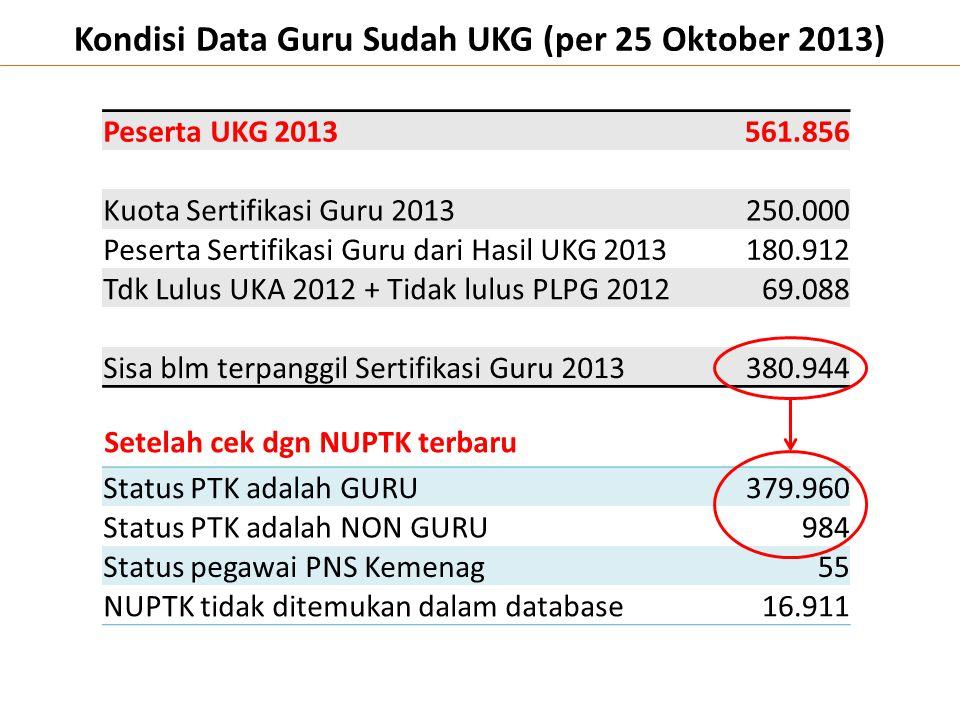 Kondisi Data Guru Sudah UKG (per 25 Oktober 2013)