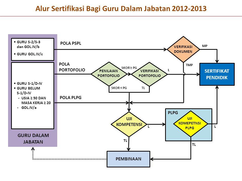 Alur Sertifikasi Bagi Guru Dalam Jabatan 2012-2013