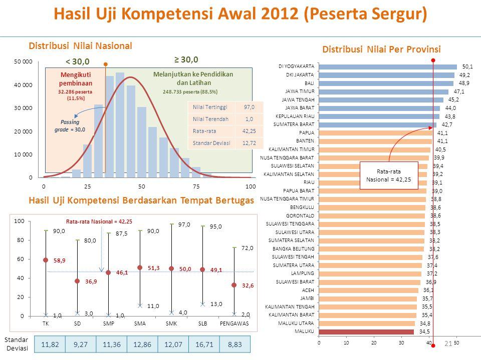 Hasil Uji Kompetensi Awal 2012 (Peserta Sergur)
