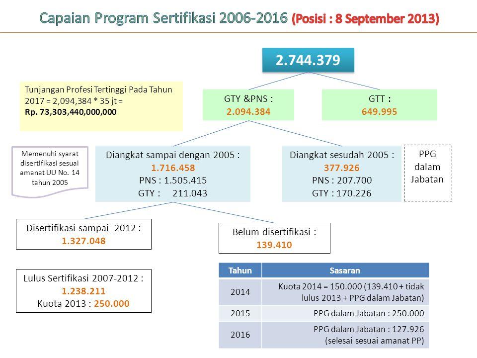 Capaian Program Sertifikasi 2006-2016 (Posisi : 8 September 2013)