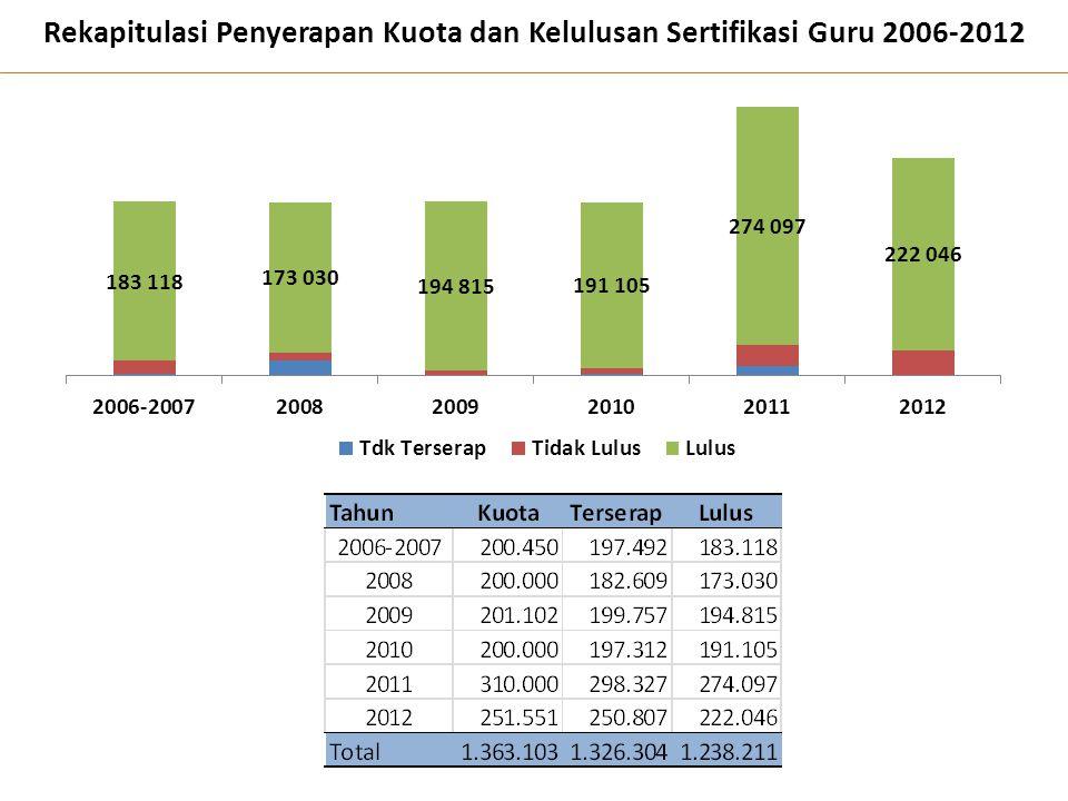 Rekapitulasi Penyerapan Kuota dan Kelulusan Sertifikasi Guru 2006-2012