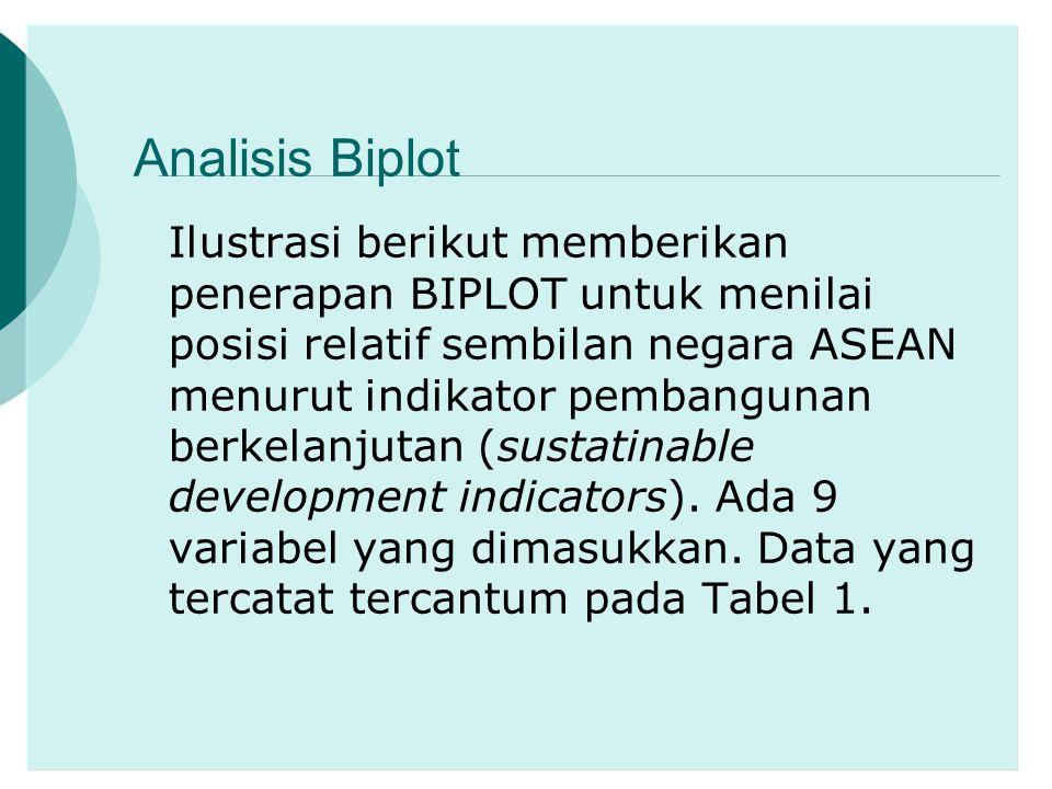 Analisis Biplot