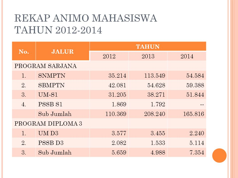 REKAP ANIMO MAHASISWA TAHUN 2012-2014