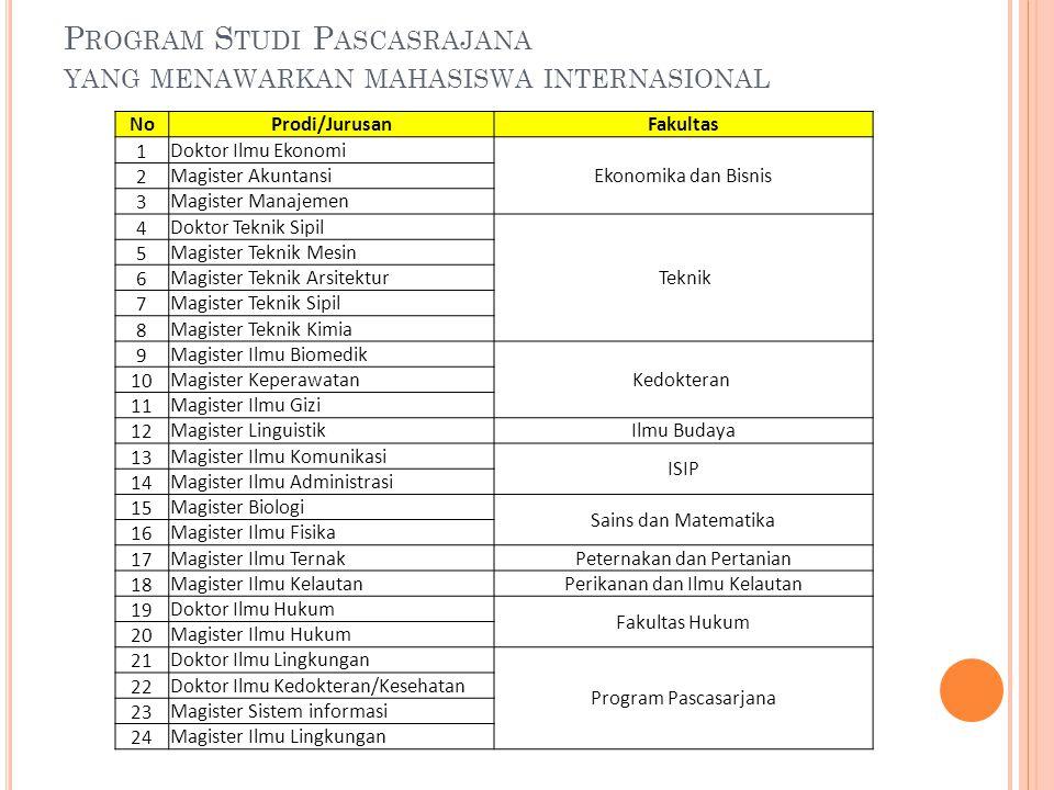 Program Studi Pascasrajana yang menawarkan mahasiswa internasional
